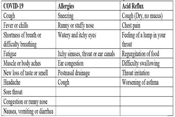 Is It Acid Reflux Allergies Or Covid 19 Waushara Argus